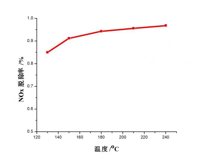 SLZ蜂窝式中低温山猫体育nba视频直播催化剂-铁基